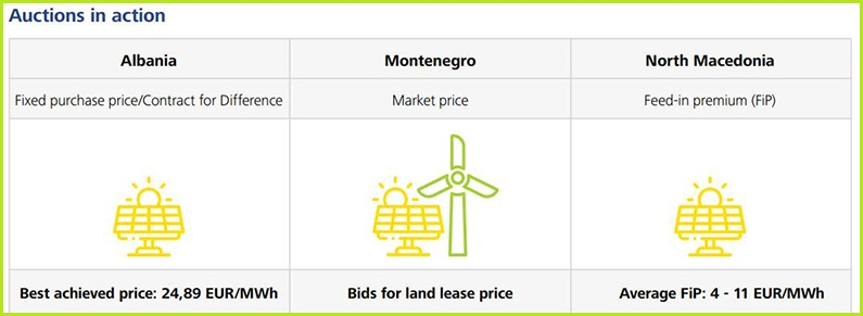 energy-transition-tracker-renewables-auctions
