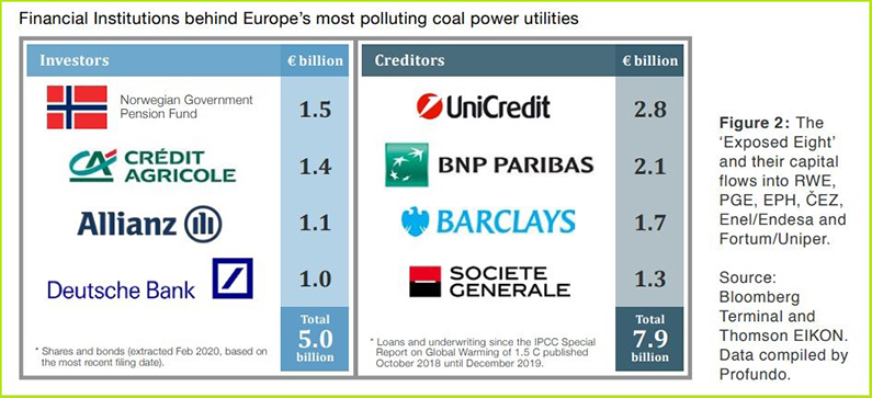 europe-beyond-coal-Fool's-Gold-report-banks