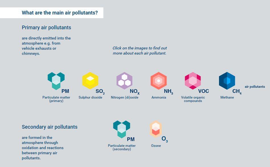 clean-air-for-all-eu-key-air-pollutants