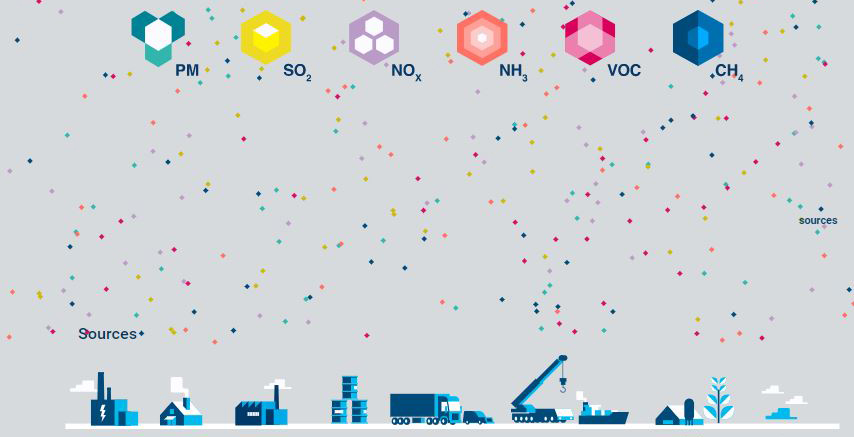 eu-main-sources-of-air-pollutants