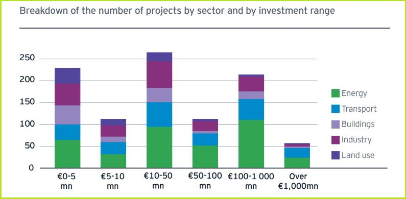 green recovery EU 1,000 projects