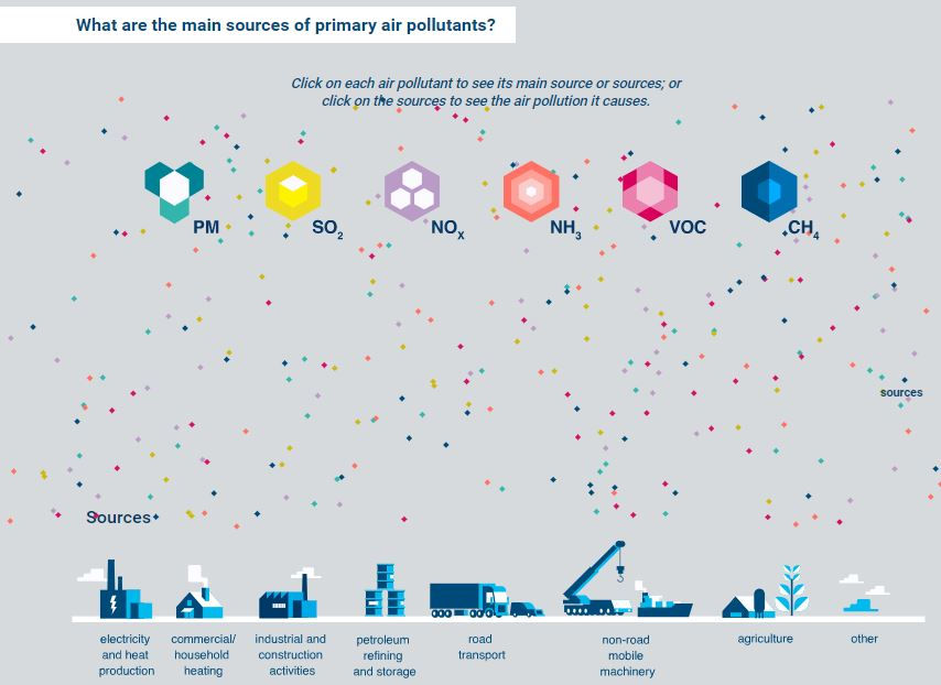 main sources of air pollutants