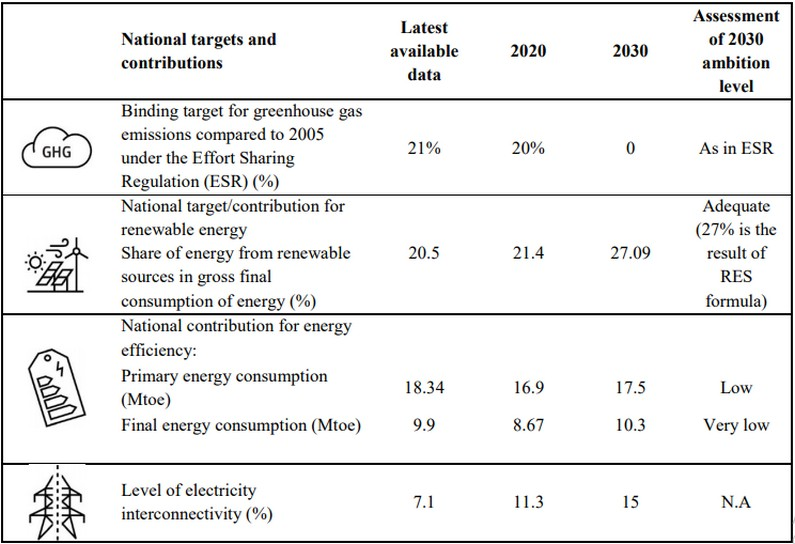 bulgaria national energy and climate plan