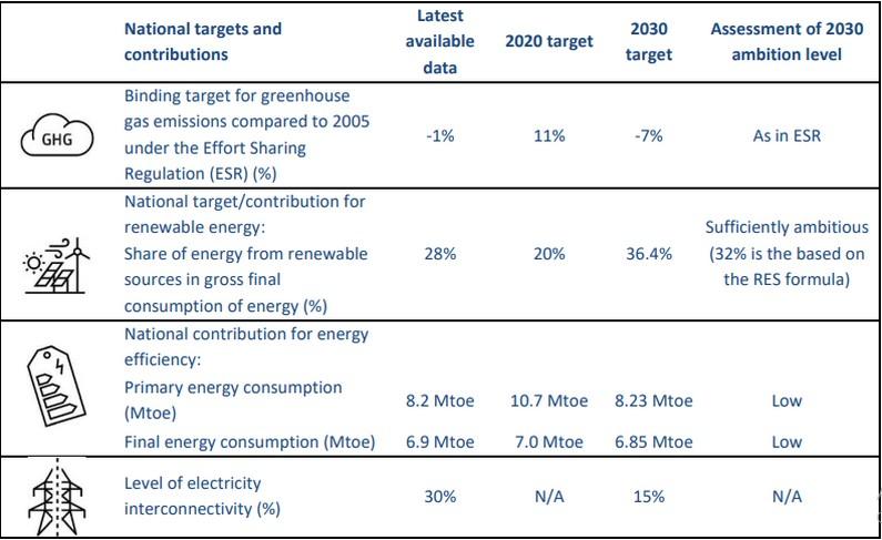 croatia national energy and climate plan