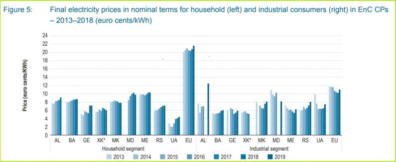 prezzi dell'elettricità energy community ue