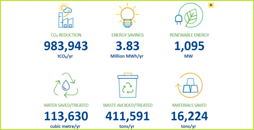 Green for Growth Fund EUR 1 1 billion green finance